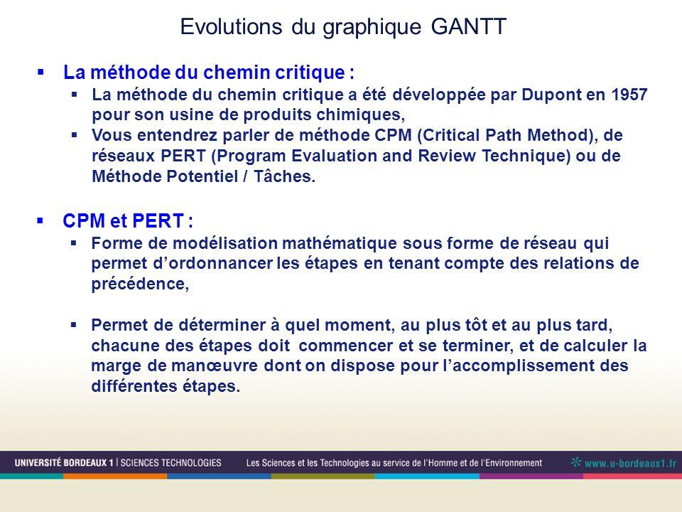 Evolutions du graphique GANTT La méthode du chemin critique : La méthode du chemin critique a été développée par Dupont en 1957 pour son usine de produits chimiques, Vous entendrez parler de méthode CPM (Critical Path Method), de réseaux PERT (Program Evaluation and Review Technique) ou de Méthode Potentiel / Tâches.
