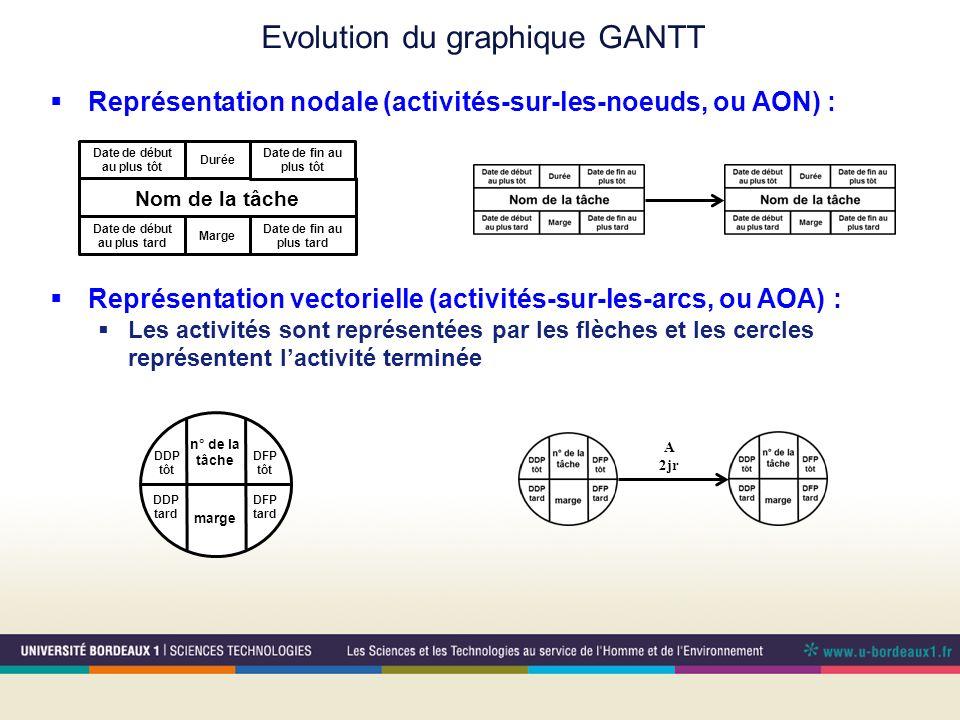 Evolution du graphique GANTT Représentation nodale (activités-sur-les-noeuds, ou AON) : Date de début au plus tard Durée Nom de la tâche Date de fin au plus tard Date de début au plus tôt Date de fin au plus tôt Marge Représentation vectorielle (activités-sur-les-arcs, ou AOA) : Les activités sont représentées par les flèches et les cercles représentent lactivité terminée DFP tard DDP tard n° de la tâche DFP tôt DDP tôt marge A 2jr