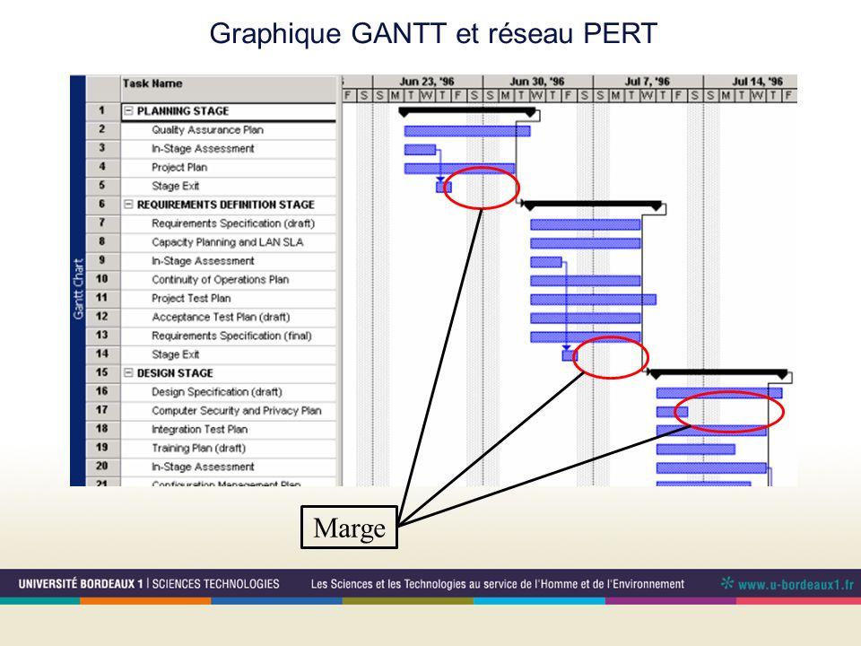 Graphique GANTT et réseau PERT Marge