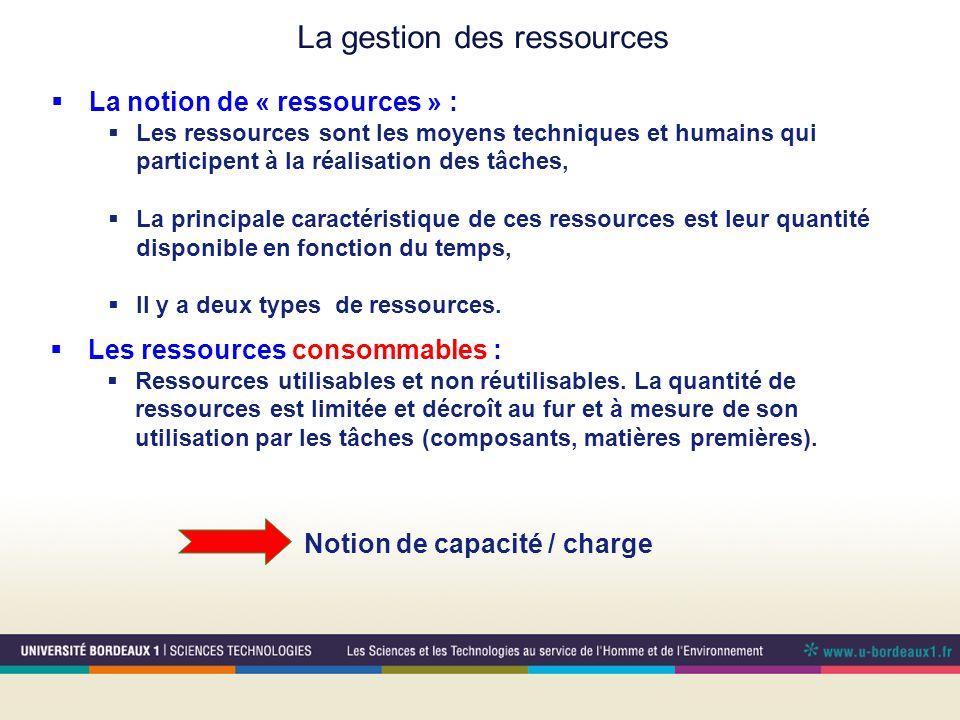 La notion de « ressources » : Les ressources sont les moyens techniques et humains qui participent à la réalisation des tâches, La principale caractéristique de ces ressources est leur quantité disponible en fonction du temps, Il y a deux types de ressources.