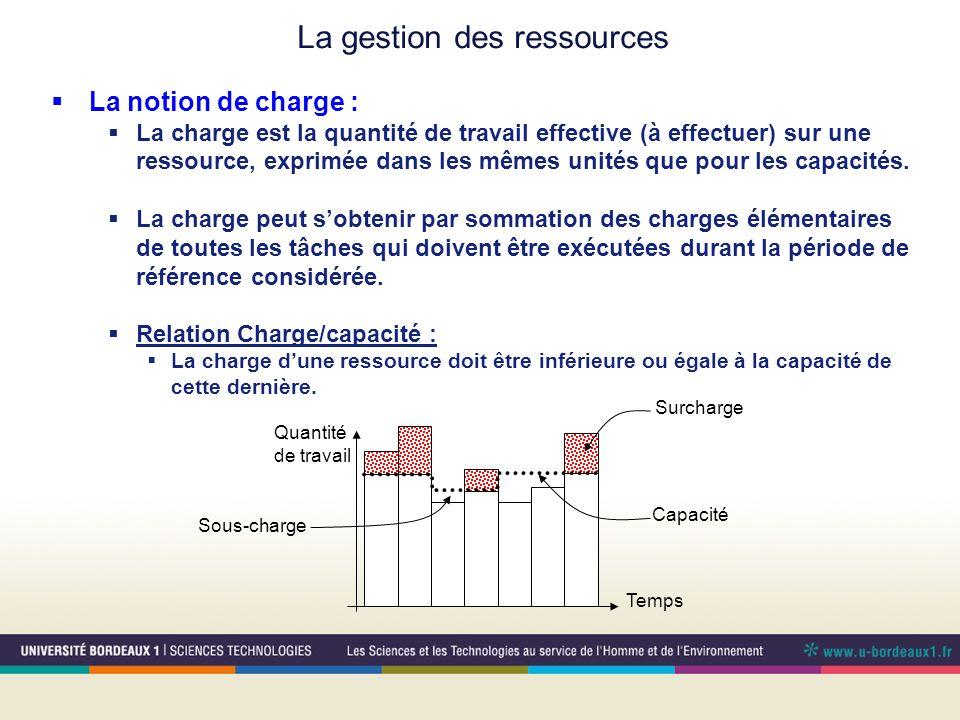La notion de charge : La charge est la quantité de travail effective (à effectuer) sur une ressource, exprimée dans les mêmes unités que pour les capacités.