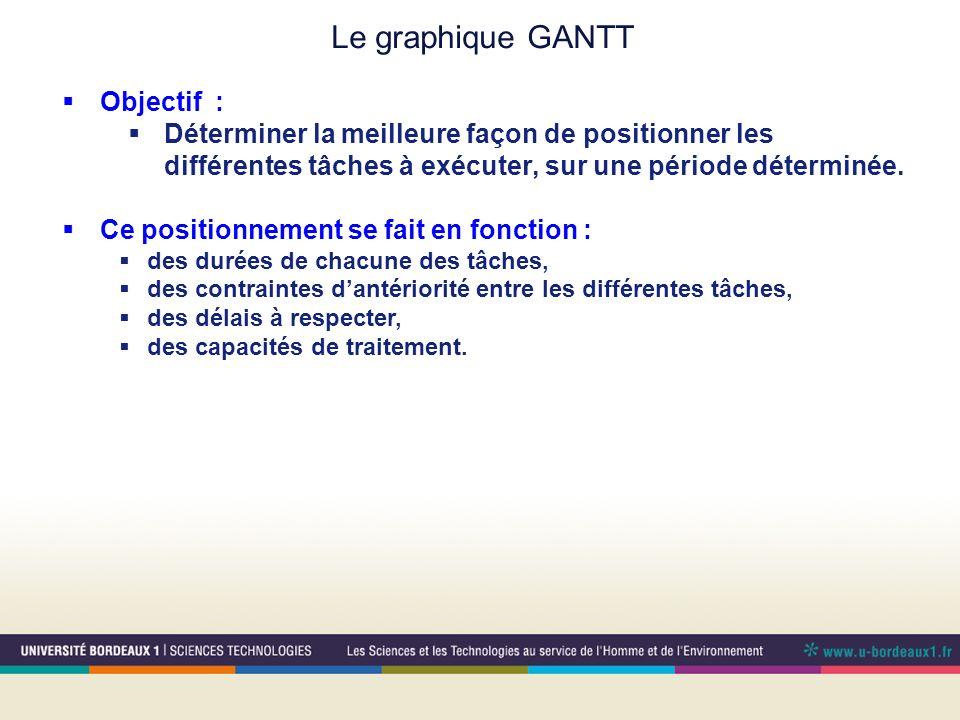 Le graphique GANTT Objectif : Déterminer la meilleure façon de positionner les différentes tâches à exécuter, sur une période déterminée.