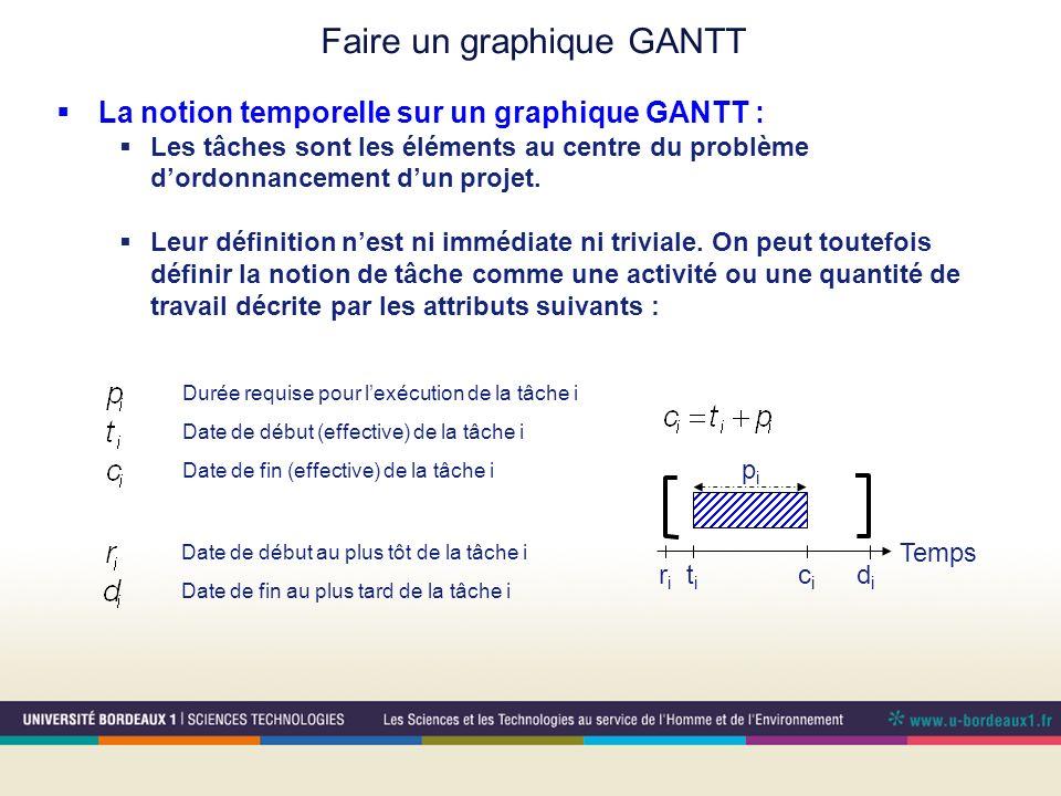 La notion temporelle sur un graphique GANTT : Les tâches sont les éléments au centre du problème dordonnancement dun projet.