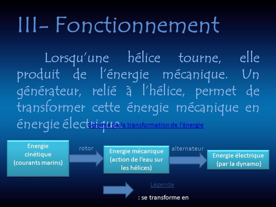III- Fonctionnement Lorsquune hélice tourne, elle produit de lénergie mécanique.