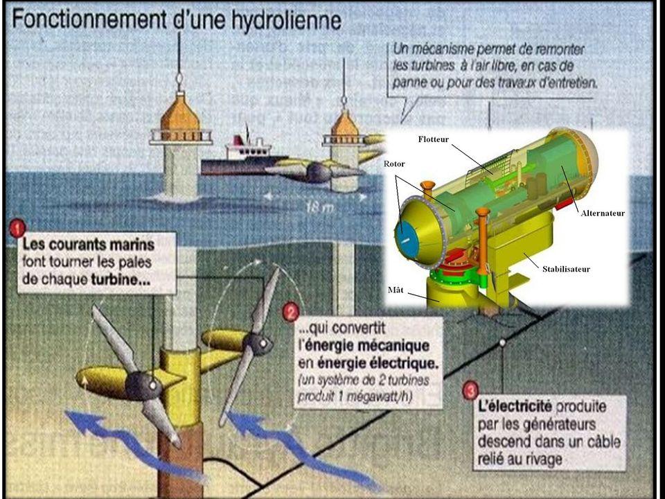 III- Fonctionnement Lorsquune hélice tourne, elle produit de lénergie mécanique. Un générateur, relié à lhélice, permet de transformer cette énergie m