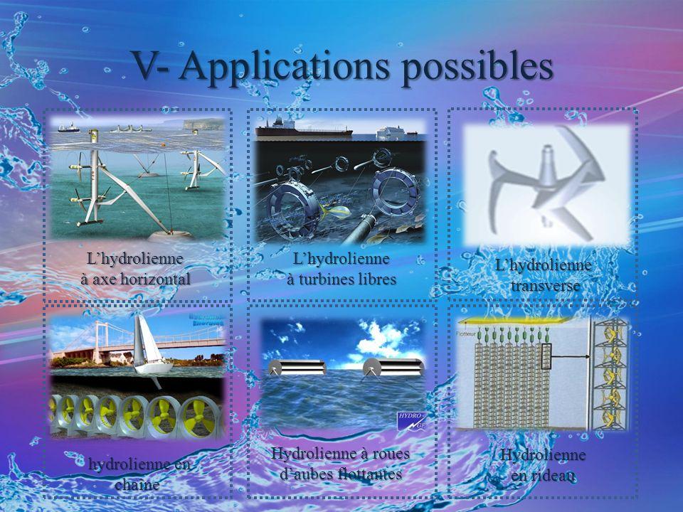 V- Applications possibles Lhydrolienne à axe horizontal Lhydrolienne à turbines libres Lhydrolienne transverse Hydrolienne à roues daubes flottantes hydrolienne en chaîne hydrolienne en chaîne Hydrolienne en rideau