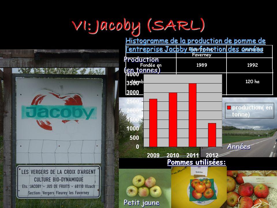 VI: Jacoby (SARL) Petit jaune Histogramme de la production de pomme de lentreprise Jacoby en fonction des années Pommes utilisées: Années Production (en tonnes)