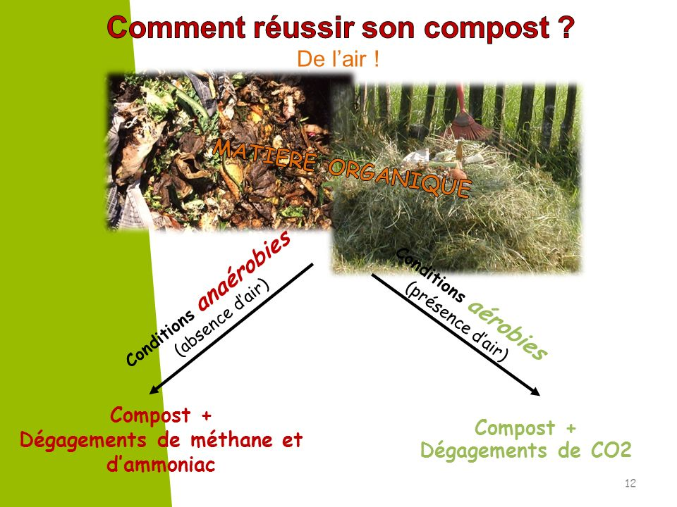 De lair ! Compost + Dégagements de CO2 Compost + Dégagements de méthane et dammoniac Conditions aérobies (présence dair) Conditions anaérobies (absenc