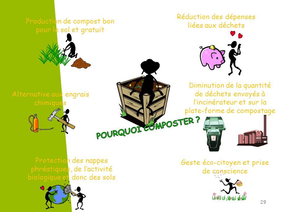 Geste éco-citoyen et prise de conscience Réduction des dépenses liées aux déchets Production de compost bon pour le sol et gratuit Diminution de la qu