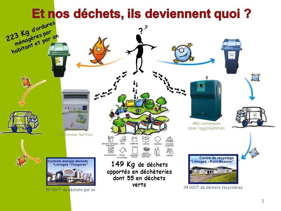 ? ? 3 450 conteneurs dans lagglomération 90 000T de déchets par an 34 000T de déchets recyclables 200 bornes textiles 223 Kg dordures ménagères par ha