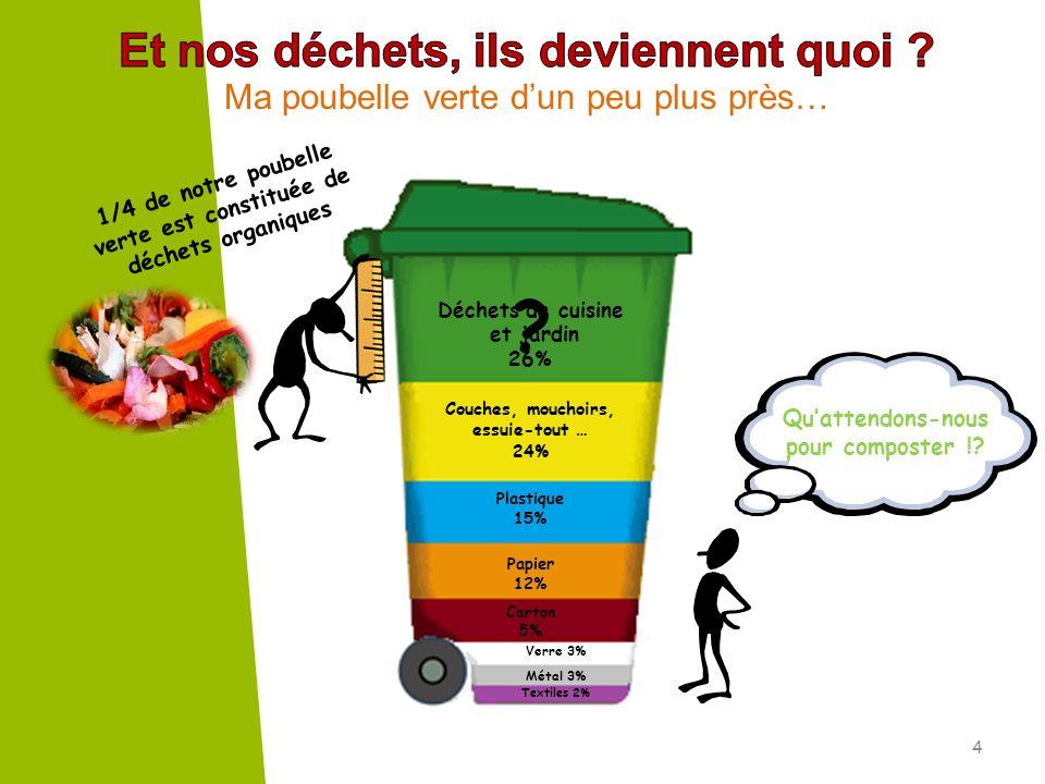 4 Ma poubelle verte dun peu plus près… Déchets de cuisine et jardin 26% Couches, mouchoirs, essuie-tout … 24% Plastique 15% Papier 12% Carton 5% Métal