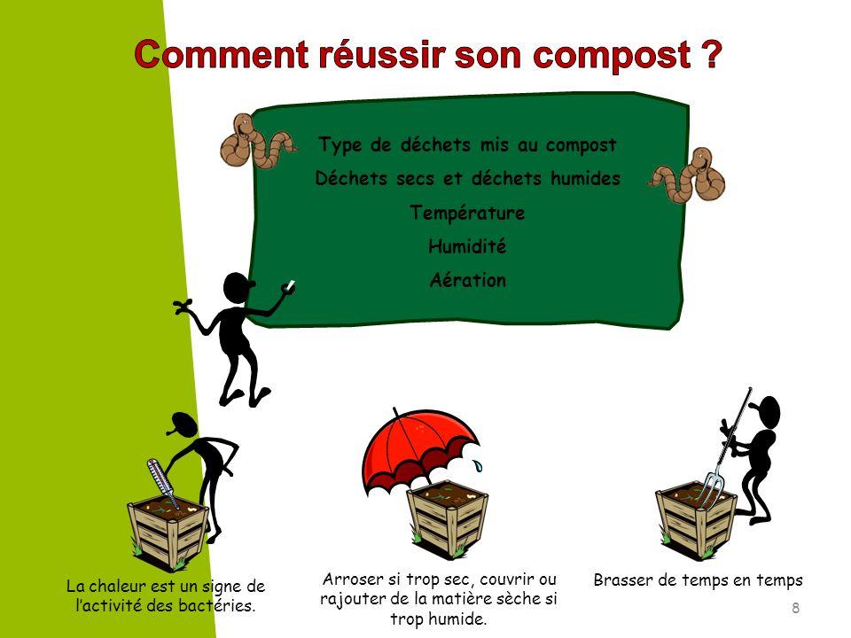 8 Type de déchets mis au compost Déchets secs et déchets humides Température Humidité Aération La chaleur est un signe de lactivité des bactéries. Arr