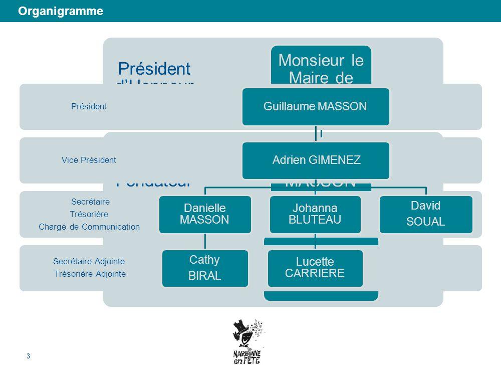 Organigramme 3 Membre dHonneur Président Fondateur Président dHonneur Monsieur le Maire de Narbonne Joël MASSON Marie-Claude EGLESSIES Secrétaire Adjo