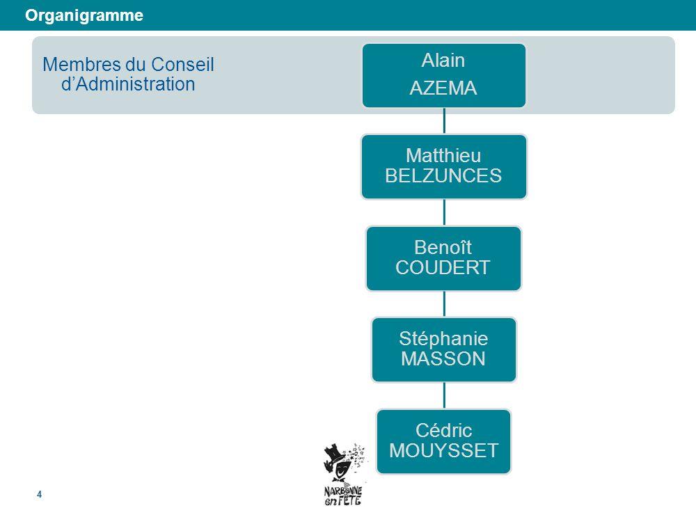 Organigramme 4 Membres du Conseil dAdministration Alain AZEMA Matthieu BELZUNCES Benoît COUDERT Stéphanie MASSON Cédric MOUYSSET