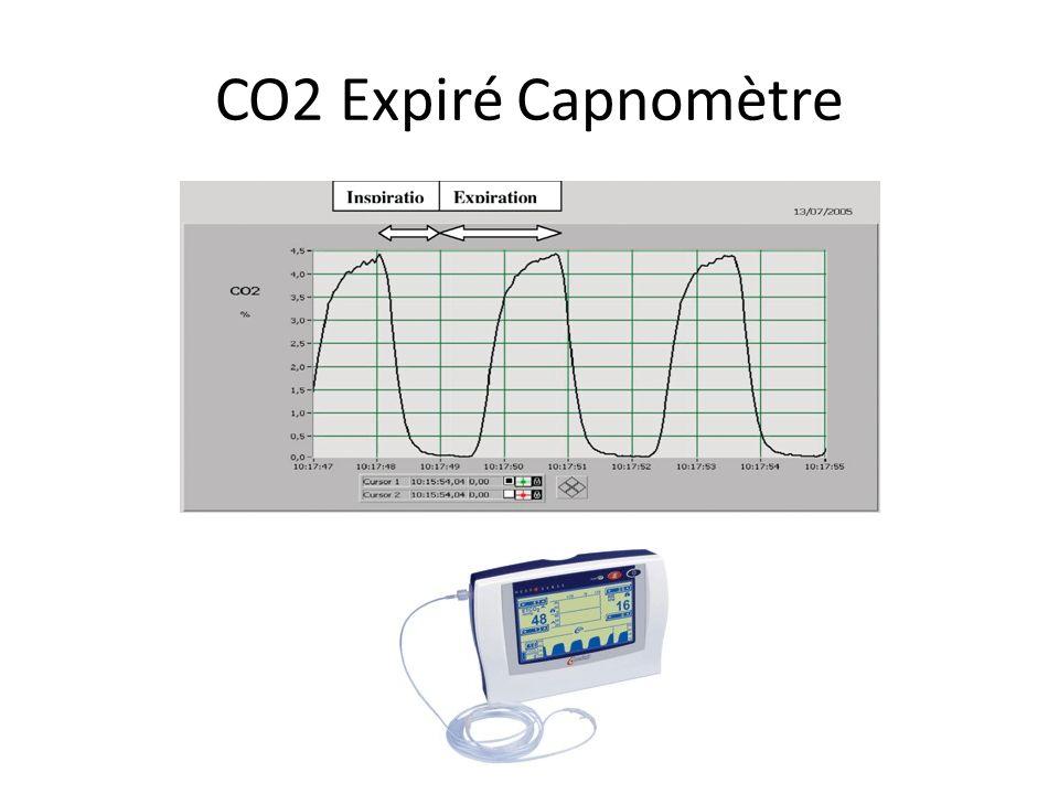 CO2 Expiré Capnomètre