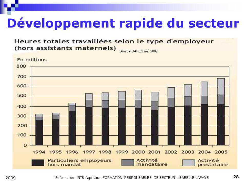 Uniformation - IRTS Aquitaine - FORMATION RESPONSABLES DE SECTEUR - ISABELLE LAFAYE 28 2009 Développement rapide du secteur Source DARES mai 2007.