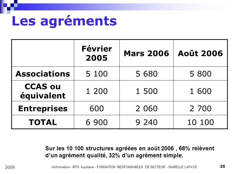 Uniformation - IRTS Aquitaine - FORMATION RESPONSABLES DE SECTEUR - ISABELLE LAFAYE 35 2009 Les agréments Février 2005 Mars 2006Août 2006 Associations5 1005 6805 800 CCAS ou équivalent 1 2001 5001 600 Entreprises6002 0602 700 TOTAL6 9009 24010 100 Sur les 10 100 structures agréées en août 2006, 68% relèvent dun agrément qualité, 32% dun agrément simple.