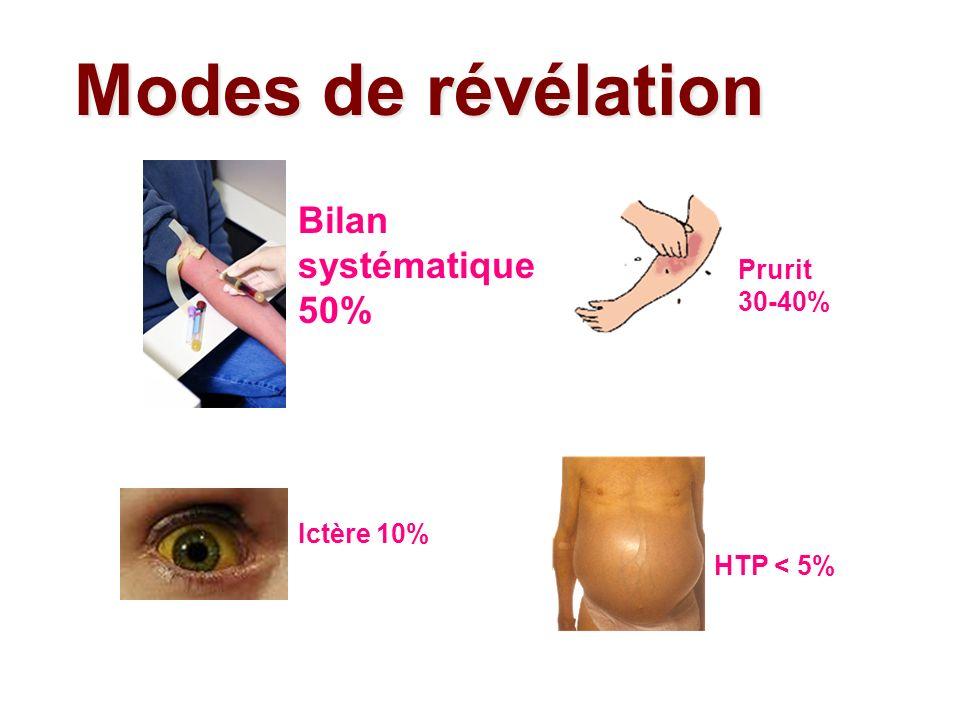 Modes de révélation Bilan systématique 50% Prurit 30-40% Ictère 10% HTP < 5%
