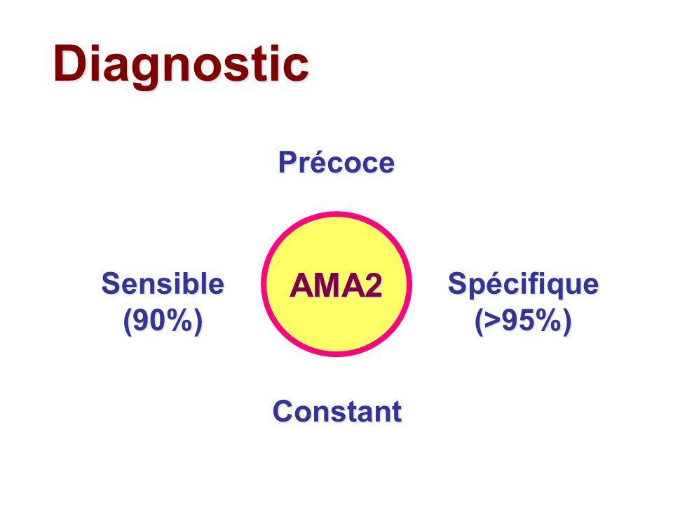 Diagnostic AMA2 Précoce Sensible(90%)Spécifique(>95%) Constant