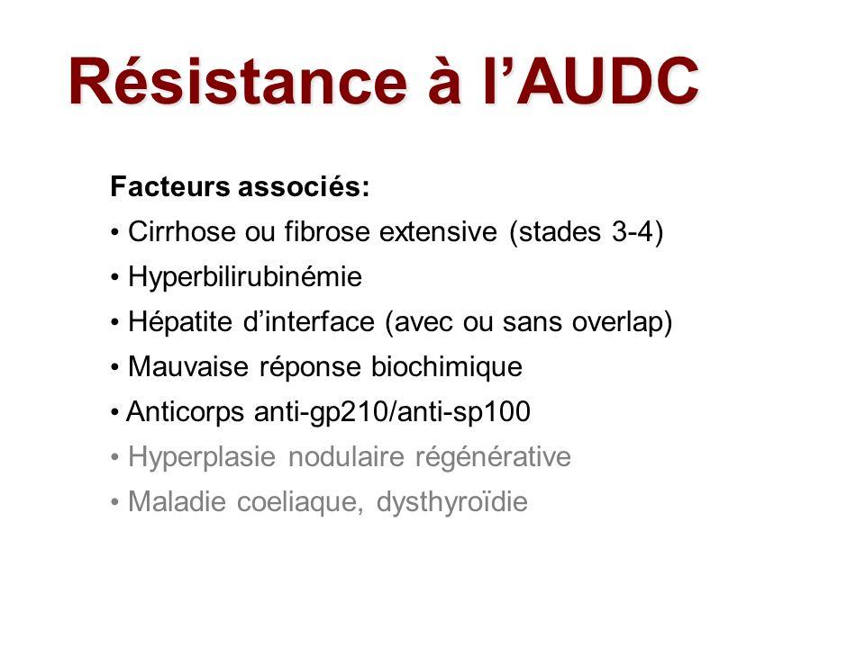 Facteurs associés: Cirrhose ou fibrose extensive (stades 3-4) Hyperbilirubinémie Hépatite dinterface (avec ou sans overlap) Mauvaise réponse biochimiq