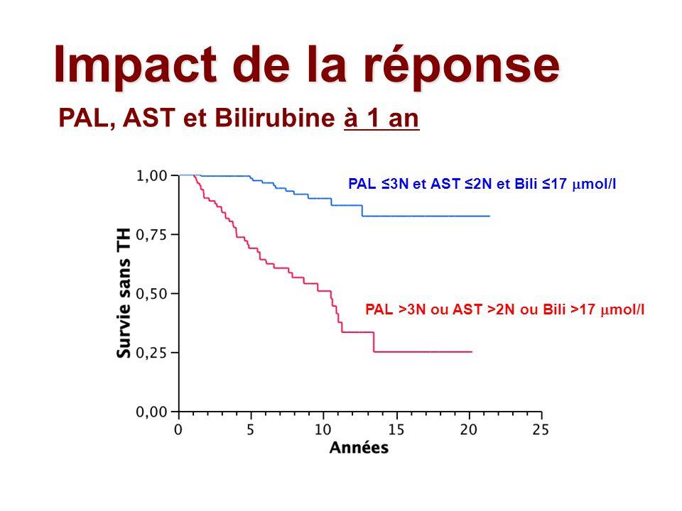 Impact de la réponse PAL >3N ou AST >2N ou Bili >17 mol/l PAL 3N et AST 2N et Bili 17 mol/l PAL, AST et Bilirubine à 1 an