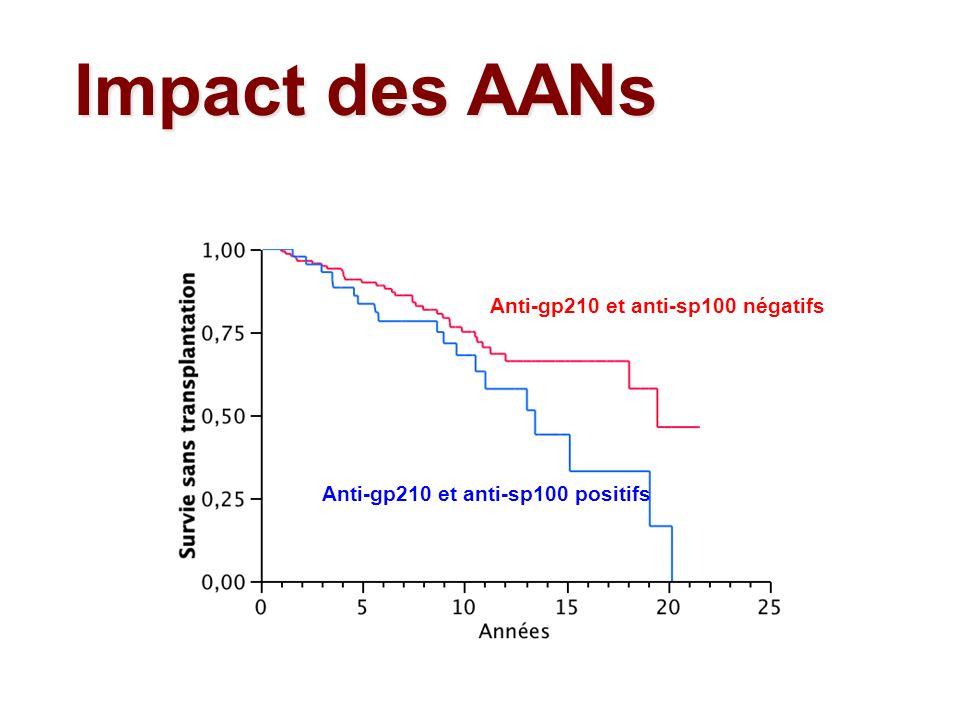 Impact des AANs Anti-gp210 et anti-sp100 négatifs Anti-gp210 et anti-sp100 positifs
