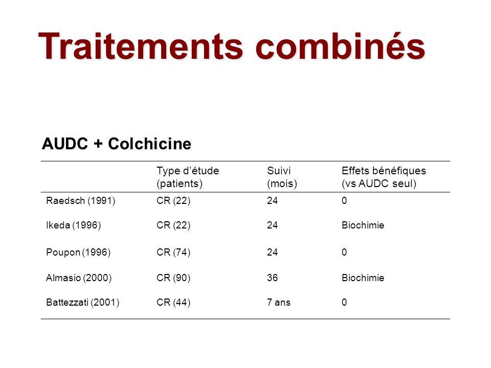 Type détude (patients) Suivi (mois) Effets bénéfiques (vs AUDC seul) Raedsch (1991)CR (22)240 Ikeda (1996)CR (22)24Biochimie Poupon (1996)CR (74)240 A
