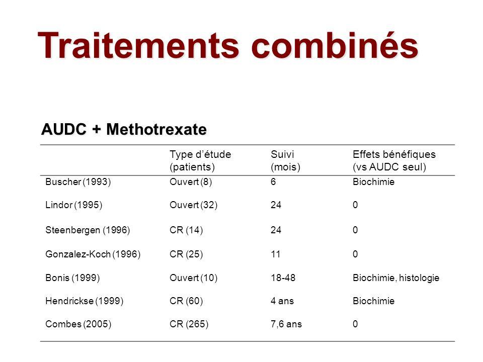AUDC + Methotrexate Type détude (patients) Suivi (mois) Effets bénéfiques (vs AUDC seul) Buscher (1993)Ouvert (8)6Biochimie Lindor (1995)Ouvert (32)24