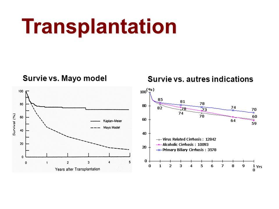 Survie vs. Mayo model Survie vs. autres indications Transplantation