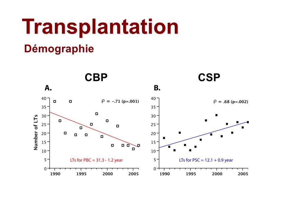 Transplantation CBP CSP Démographie