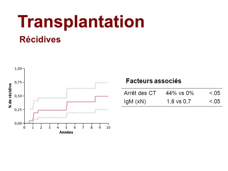 Transplantation Récidives Arrêt des CT 44% vs 0% IgM (xN) 1,8 vs 0,7 <.05 Facteurs associés