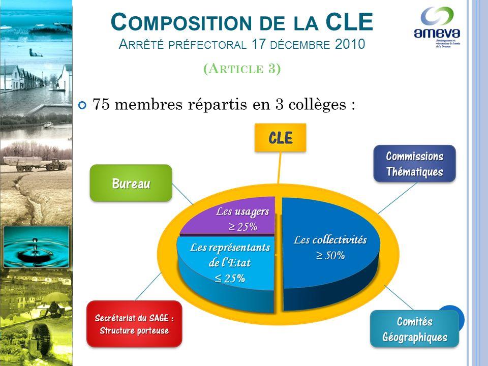C OMPOSITION DE LA CLE A RRÊTÉ PRÉFECTORAL 17 DÉCEMBRE 2010 75 membres répartis en 3 collèges : (A RTICLE 3)