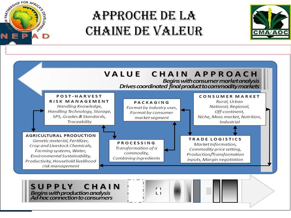 Le concept de la chaîne de valeur Le concept de la chaîne de valeur englobe les questions dorganisation et de coordination, les stratégies et les relations de pouvoir des divers acteurs de la chaîne La réalisation dune analyse de la chaîne de valeur et la mise en œuvre dune chaîne de valeur sont basées sur une compréhension approfondie : De ce qui se passe entre les acteurs de la chaîne De ce qui réunit les acteurs Des informations qui sont partagées De la façon dont la relation entre les acteurs évolue