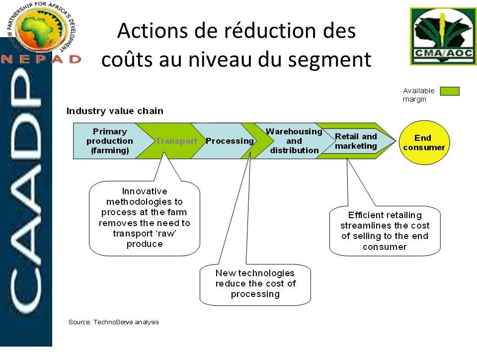 Actions de réduction des coûts au niveau du segment