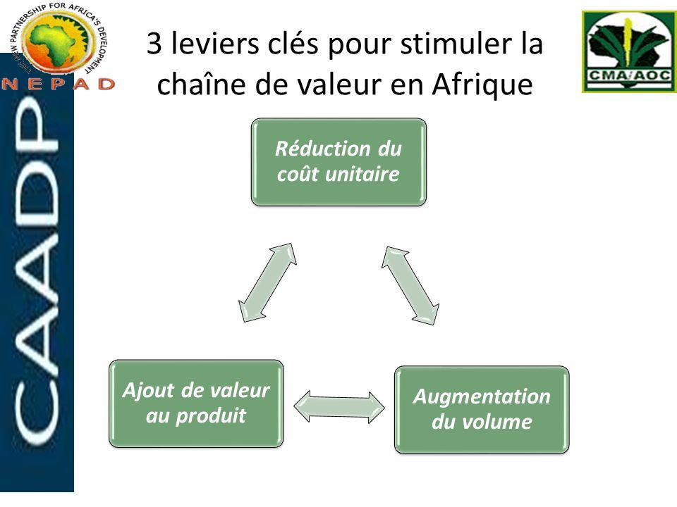 3 leviers clés pour stimuler la chaîne de valeur en Afrique Réduction du coût unitaire Augmentation du volume Ajout de valeur au produit