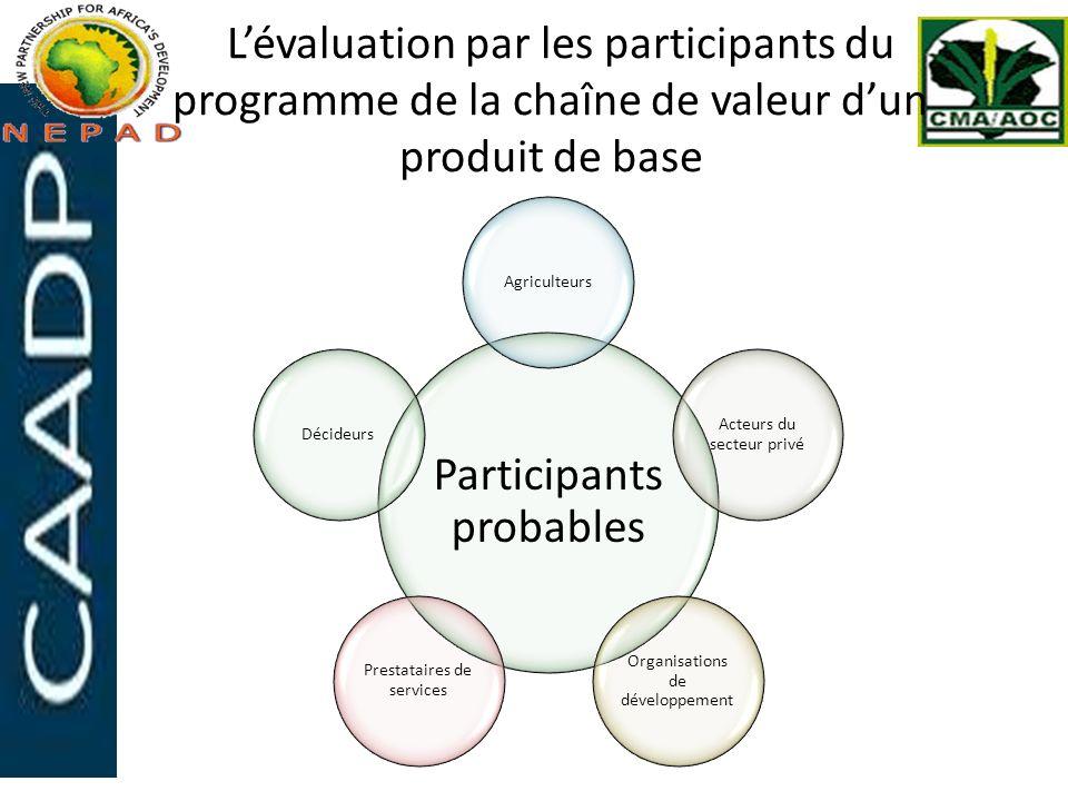 Lévaluation par les participants du programme de la chaîne de valeur dun produit de base Participants probables Agriculteurs Acteurs du secteur privé