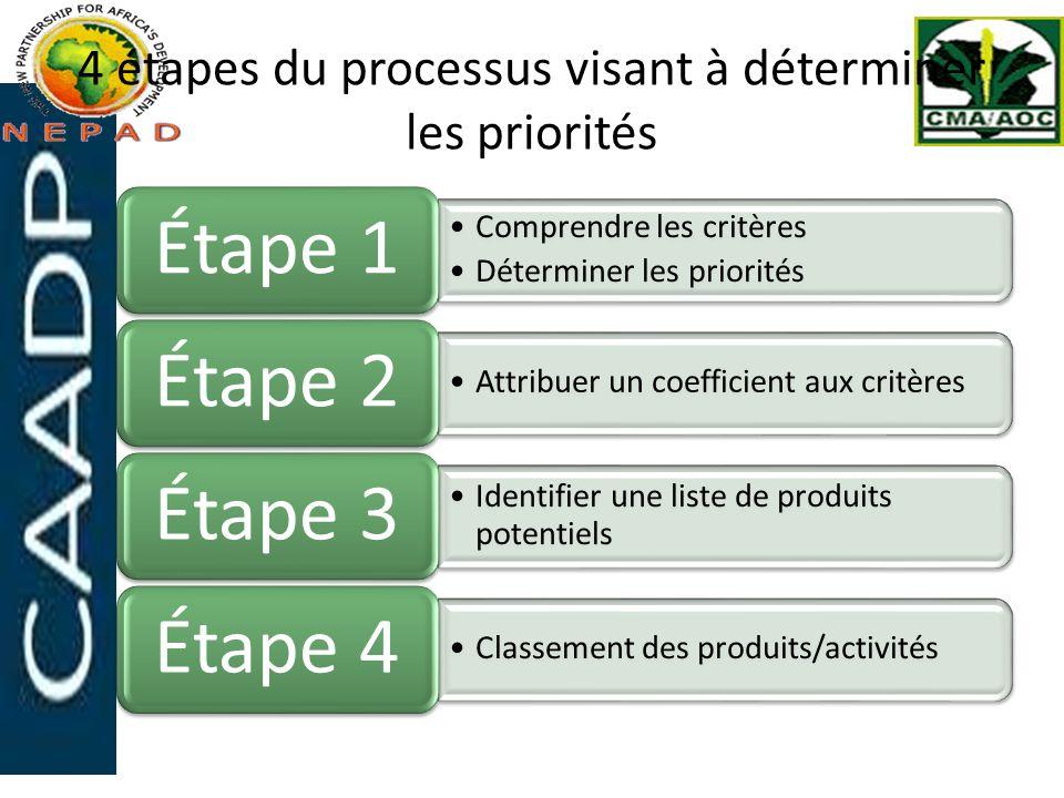 4 étapes du processus visant à déterminer les priorités Comprendre les critères Déterminer les priorités Étape 1 Attribuer un coefficient aux critères