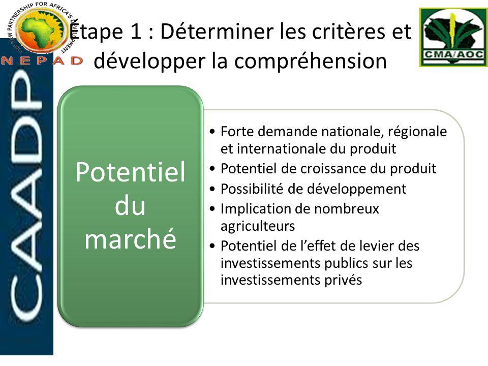 Étape 1 : Déterminer les critères et développer la compréhension Au sein du cadre des stratégies régionales Les acteurs de la chaîne de valeur disposent de capacités entrepreneuriales pour réaliser des améliorations Durable sur le plan environnemental Genre, nutrition et Inclusion sociale des personnes vulnérables Autres critères tels que :