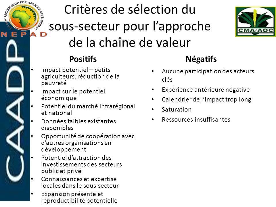 Critères de sélection du sous-secteur pour lapproche de la chaîne de valeur Positifs Impact potentiel – petits agriculteurs, réduction de la pauvreté