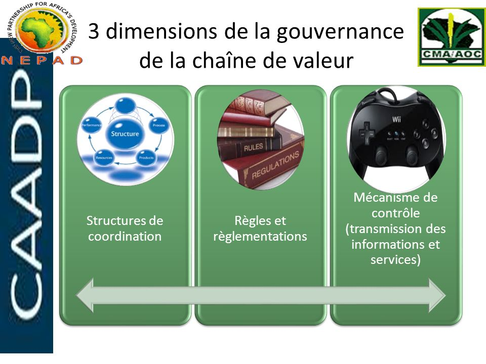 3 dimensions de la gouvernance de la chaîne de valeur Structures de coordination Règles et règlementations Mécanisme de contrôle (transmission des inf