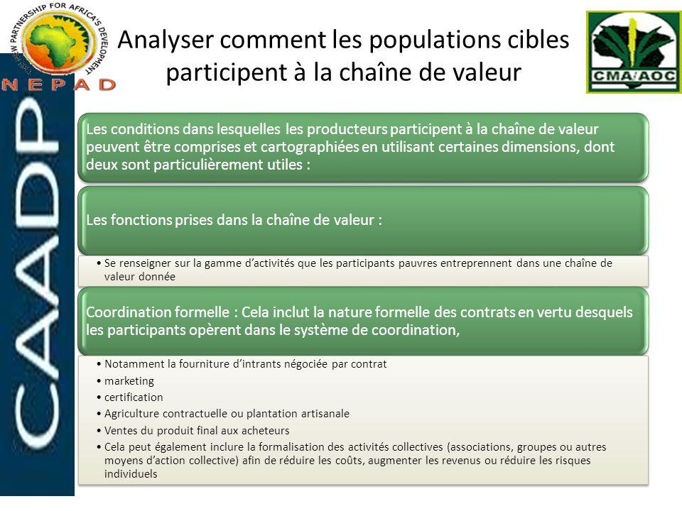 Analyser comment les populations cibles participent à la chaîne de valeur Les conditions dans lesquelles les producteurs participent à la chaîne de va