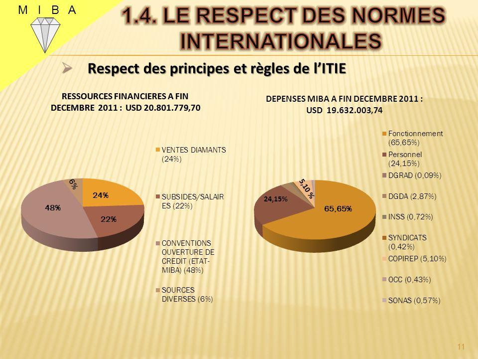 M I B A Respect des principes et règles de lITIE Respect des principes et règles de lITIE 11 48%