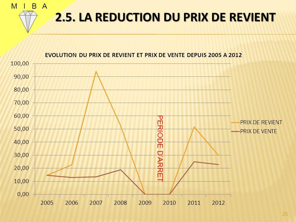 M I B A 2.5. LA REDUCTION DU PRIX DE REVIENT 25 PERIODE DARRET