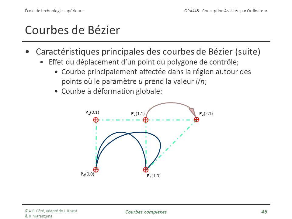 GPA445 - Conception Assistée par Ordinateur École de technologie supérieure Courbes de Bézier Caractéristiques principales des courbes de Bézier (suite) Effet du déplacement dun point du polygone de contrôle; Courbe principalement affectée dans la région autour des points où le paramètre u prend la valeur i/n; Courbe à déformation globale: P 0 (0,0) P 1 (0,1) P 2 (1,1) P 2 (2,1) P 3 (1,0) ©A.B.Côté, adapté de L.Rivest & R.Maranzana Courbes complexes 46