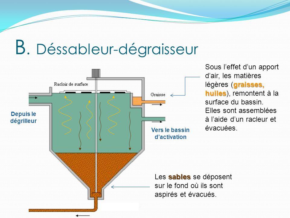 traitement biologique Le traitement biologique permet de recréer des conditions naturelles en « fabriquant » des boues activées à partir de micro organismes.