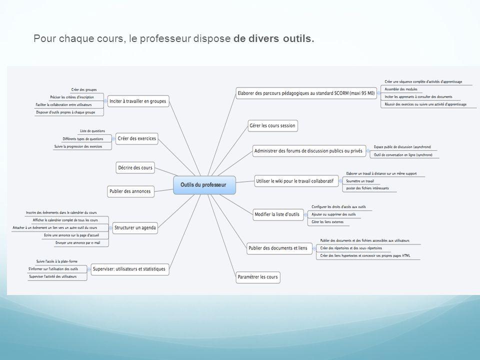 Pour chaque cours, le professeur dispose de divers outils.