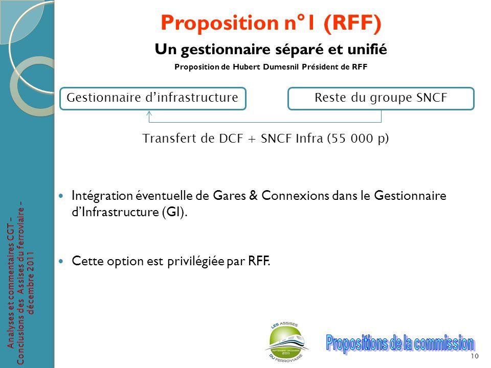 Proposition n°1 (RFF) Un gestionnaire séparé et unifié Proposition de Hubert Dumesnil Président de RFF Intégration éventuelle de Gares & Connexions da