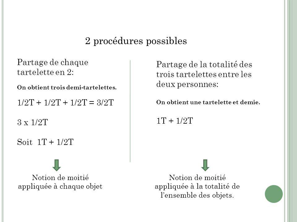 2 procédures possibles Partage de la totalité des trois tartelettes entre les deux personnes: On obtient une tartelette et demie. 1T + 1/2T Partage de