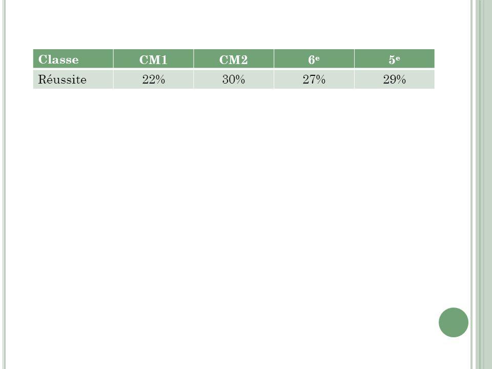 Classe CM1CM26e6e 5e5e Réussite 22%30%27%29%