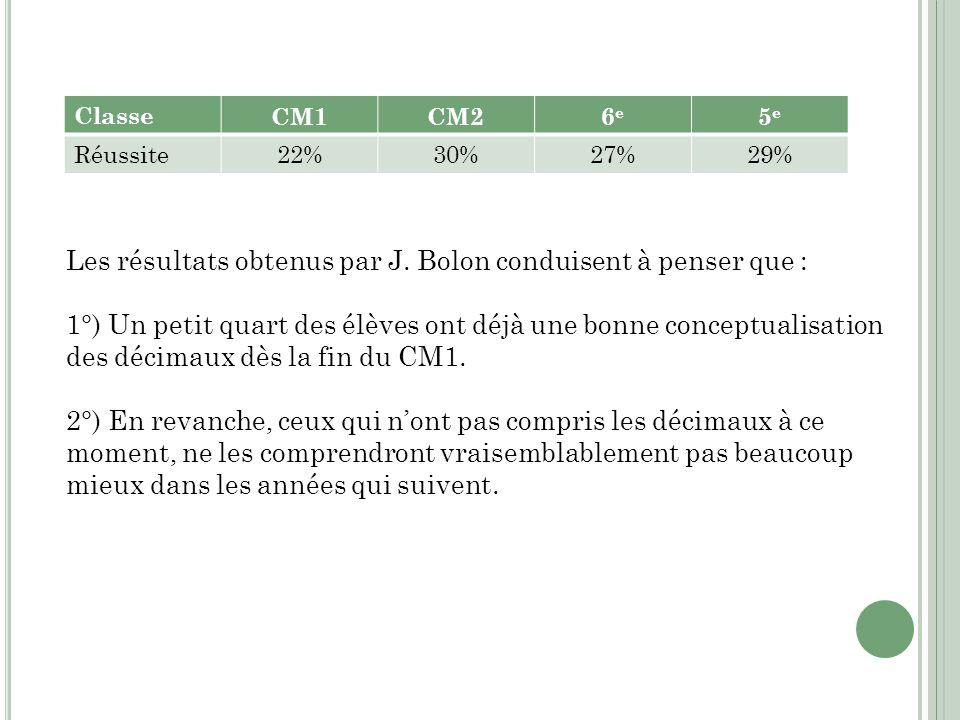 Classe CM1CM26e6e 5e5e Réussite 22%30%27%29% Les résultats obtenus par J. Bolon conduisent à penser que : 1°) Un petit quart des élèves ont déjà une b